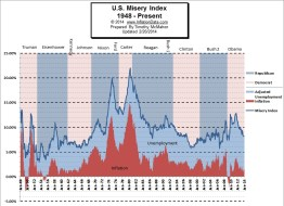 US Misery Index Jan 2014