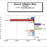Inflation 1920-29