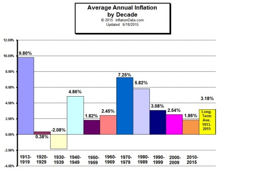 Average_Annual_Inflation_Decade