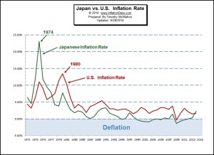 Japanese Inflation Higher than U.S- First Time Since  1978