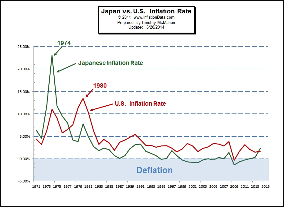 Historical Inflation Rates For Japan 1971 To 2014