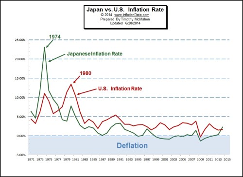 US vs Japan inflation