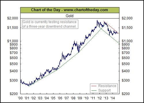 Gold Chart of the Day