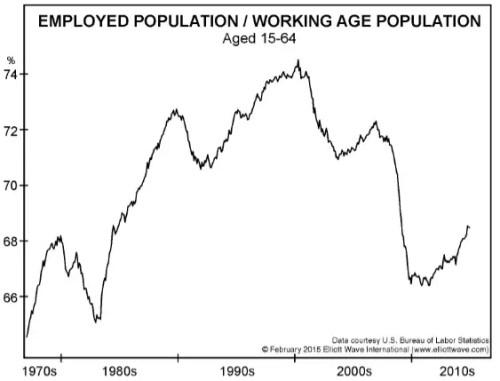Employment_vs_population