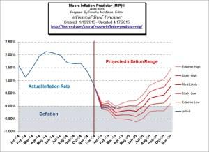 Deflation Again