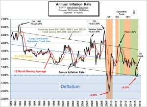 July Inflation Numbers Minimal