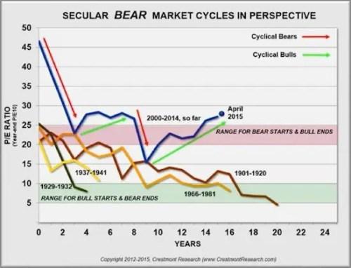 Secular Bear Market