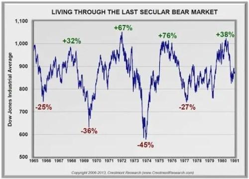 The Last Secular Bear Market
