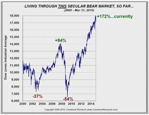 This Secular Bear Market