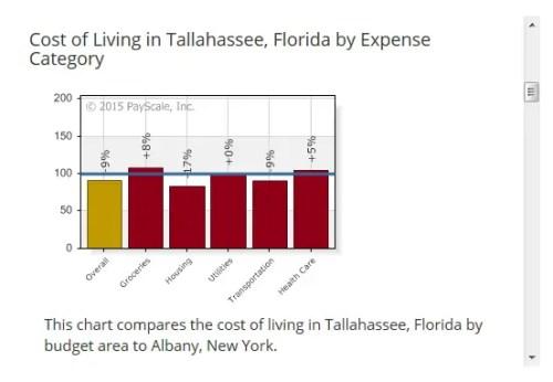 Albany vs Tallahassee
