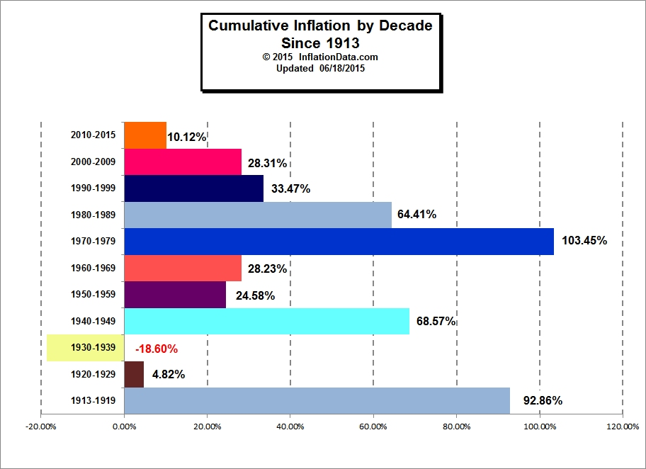 Overview of BLS Statistics on Inflation and Prices