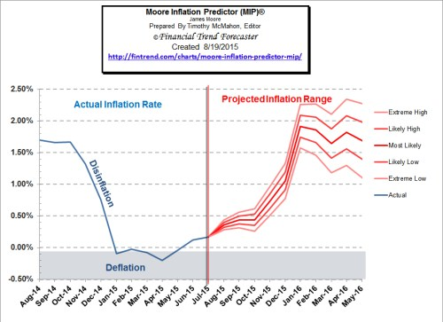 Moore_Inflation_Predictor_Aug_15
