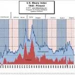 U.S. Misery
