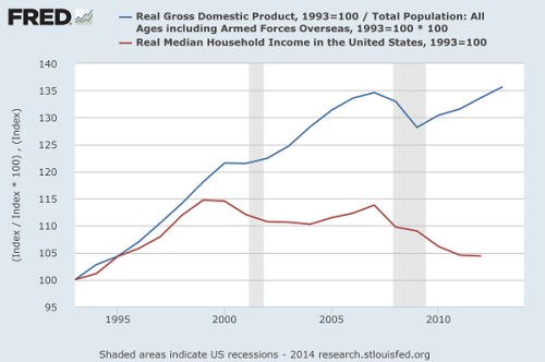 GDP vs Median Household Income