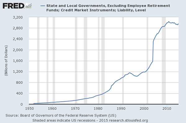 State local government debt