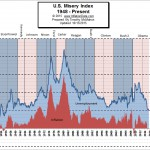 U.S. Misery Index