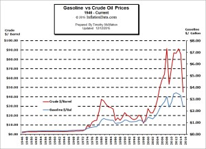 Are Oil Companies Ripping us off with Gas Prices?