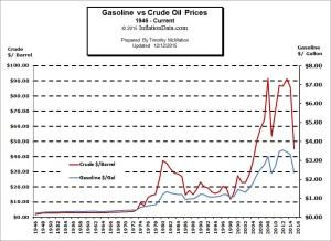 Crude Oil vs Gasoline Prices