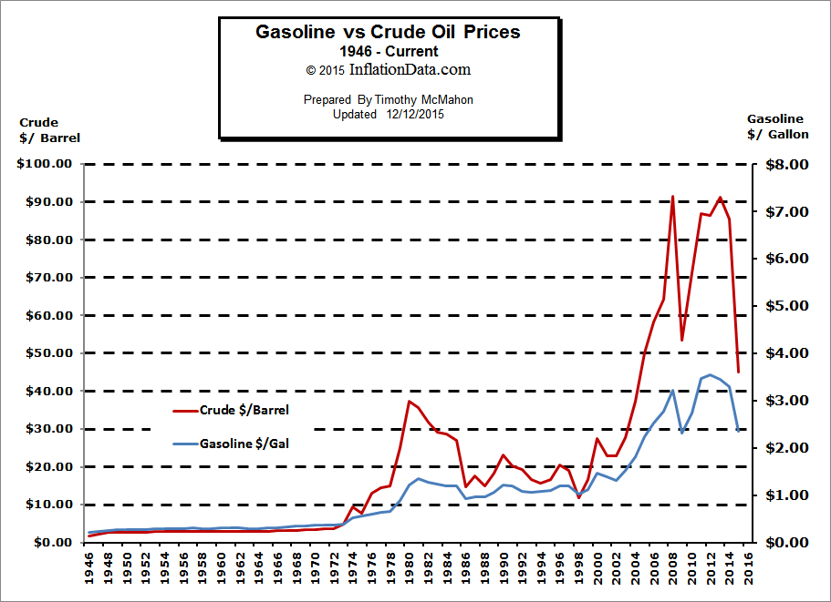 Crude Oil vs Gasoline Prices