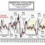 NASDAQ_ROC-Dec15