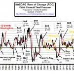 NASDAQ_ROC-Mar16