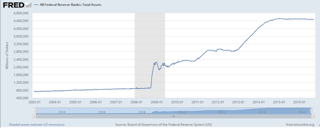 total-federal-reserve-holdings