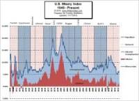 U.S. Misery Index