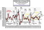 NASDAQ Rate of Change Chart ROC Oct 2017