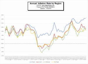 Annual Inflation Rates Not Uniform Throughout the Country