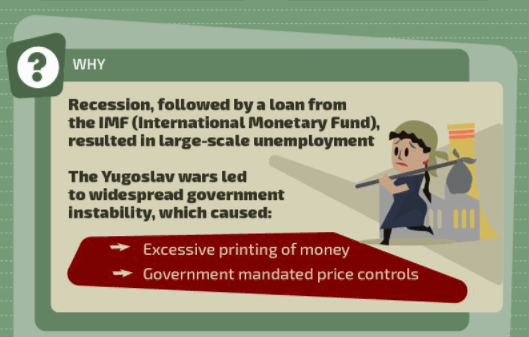 Hyperinflation Yugoslavia