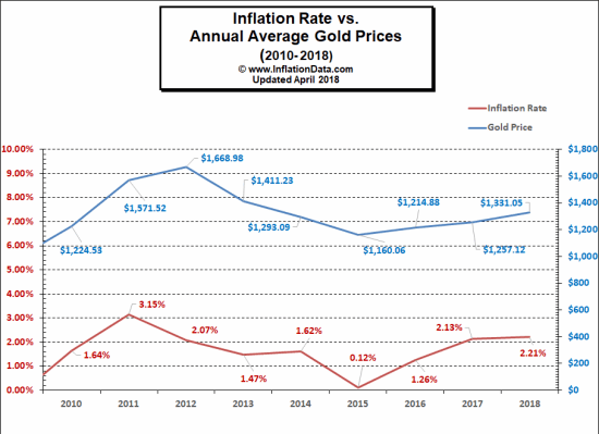 Gold vs inflation rates 2010 through 2018