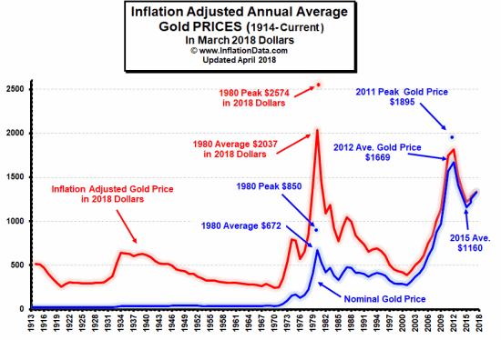Inflation Adjusted Price of Gold
