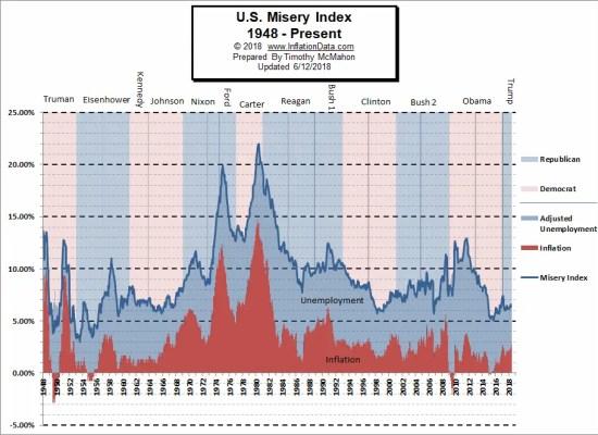 Misery Index June