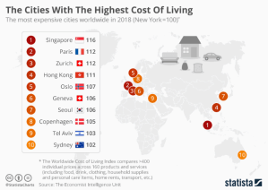 Cost of Living: LA and New York vs. The World