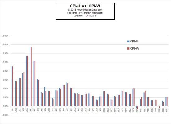 CPI-U vs CPI-W