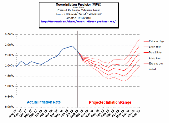 Moore Inflation Predictor Forecast