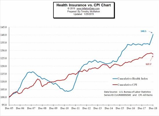 Cumulative Health Insurance Inflation