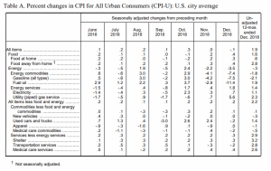 December BLS CPI Table