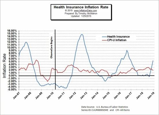 Health Insurance Percentage Inflation Chart