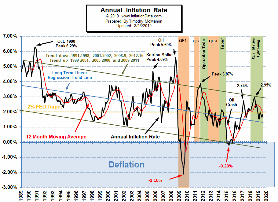 Annual Inflation Rate Chart