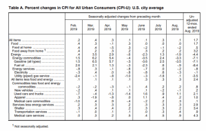 August BLS CPI Table