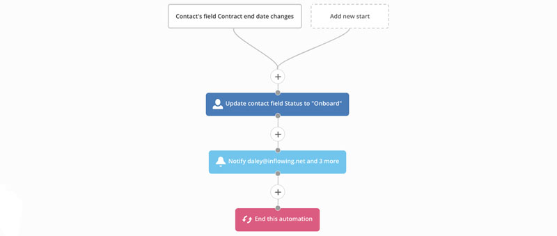 Onboarding full automation