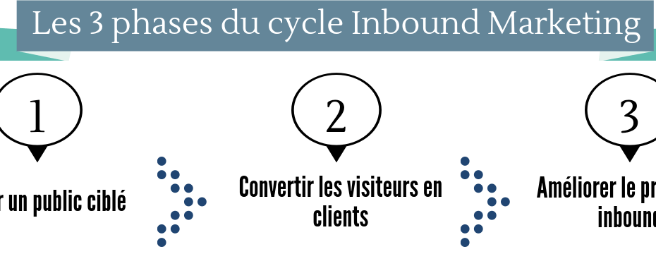 Inbound marketing les 3 phases1