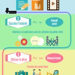 parcours client content marketing