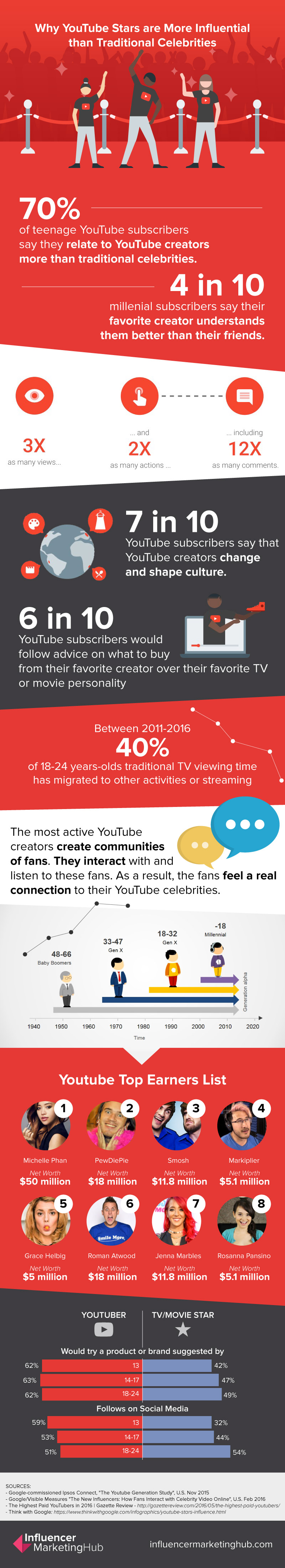 An infographic that shows Why YouTube Stars are More Influential than Traditional Celebrities
