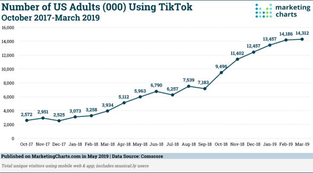 Скриншот статистики взрослых, которые пользуются ТикТок в США