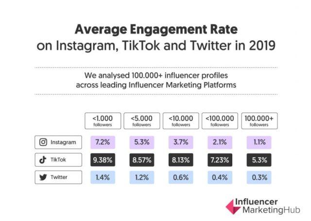 Статистика средней степени вовлечённости в Инстаграм, ТикТок и Твиттер в 2019 году
