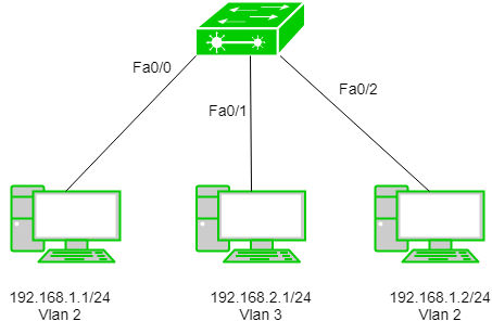 What is VLAN? VLAN Explained