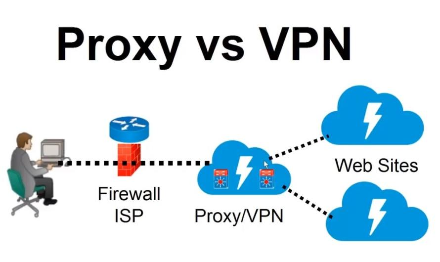 4 Differences between a Firewall and a Proxy Server