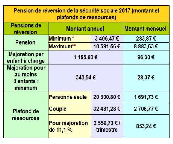 allocations retraite 2017 info handicap